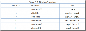 bitwise_operators