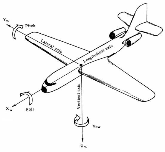 mpu6050  giroscopio e accelerometro per arduino